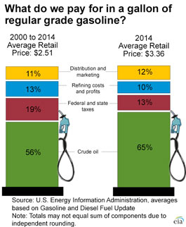 The components of the retail price of gasoline.